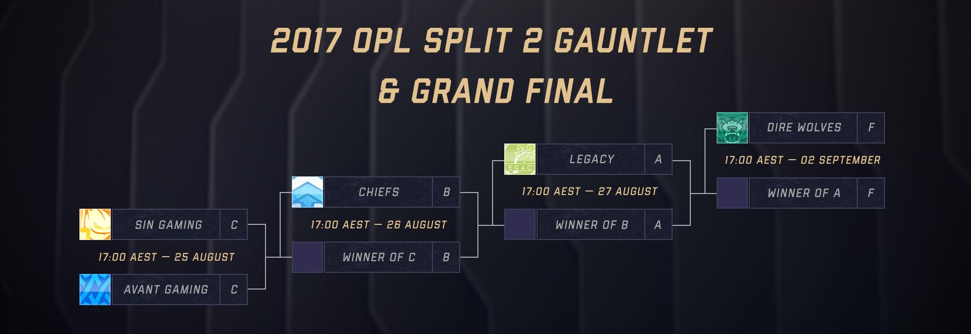 How the OPL Finals Gauntlet works   Oceanic Pro League